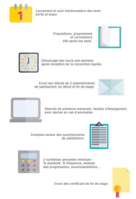 Infographie des process de formation linguistique AC Langues